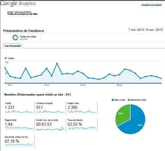 google analytics lolotrail