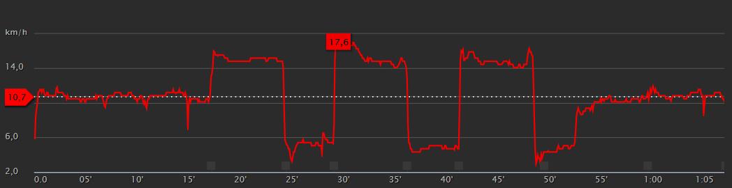 S3-02 - Graph vitesse