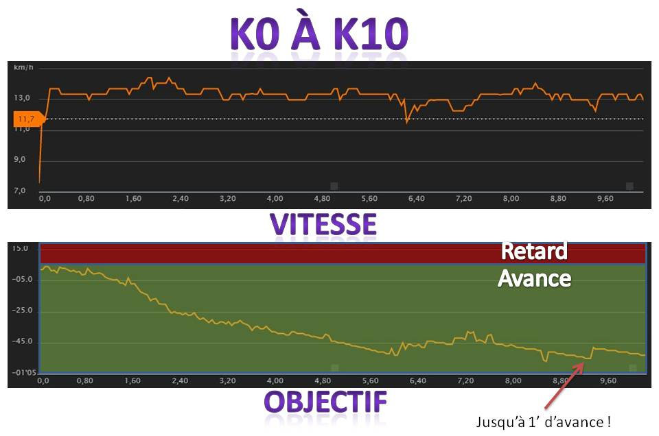 k0-k10