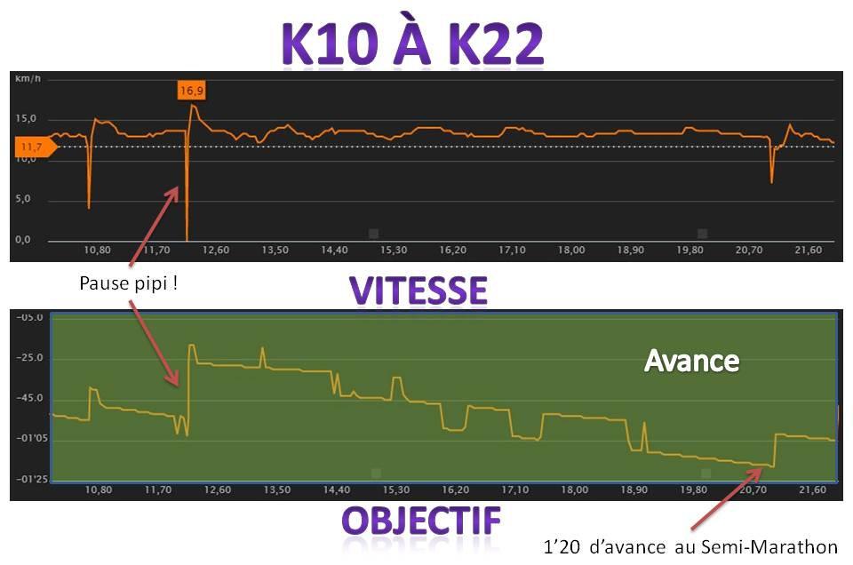 k10-k22